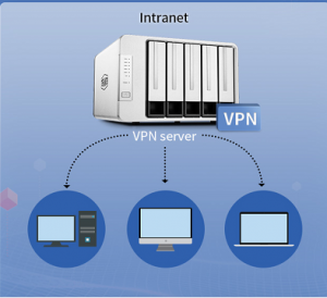 TerraMaster VPN server operation guide