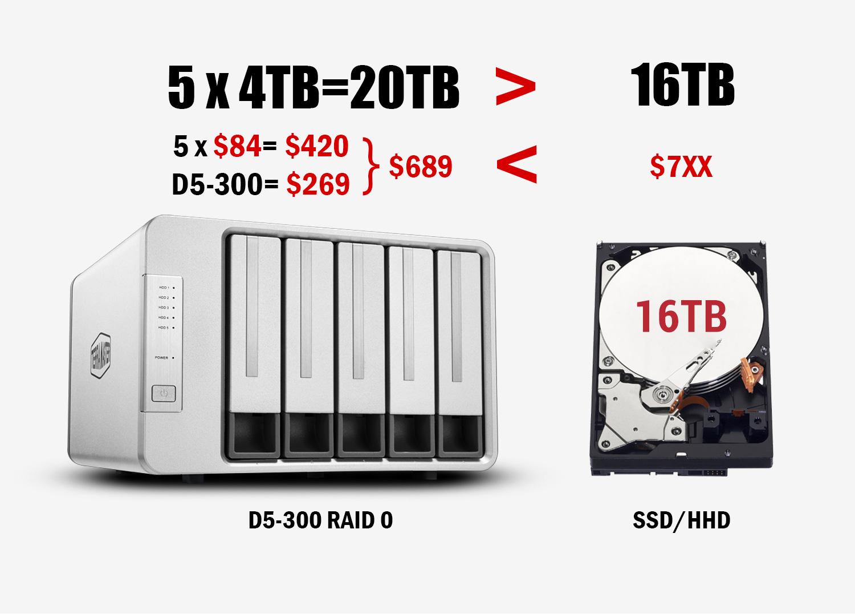 Giải pháp hiệu quả về chi phí để bạn có thể xây dựng được ổ cứng dung lượng lưu trữ lớn hơn